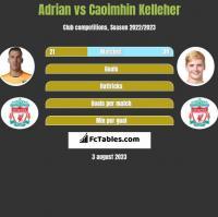 Adrian vs Caoimhin Kelleher h2h player stats