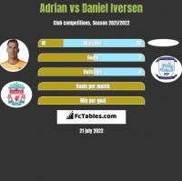 Adrian vs Daniel Iversen h2h player stats