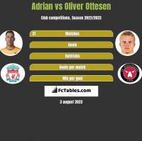 Adrian vs Oliver Ottesen h2h player stats