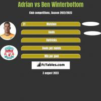 Adrian vs Ben Winterbottom h2h player stats