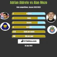 Adrian Aldrete vs Alan Mozo h2h player stats