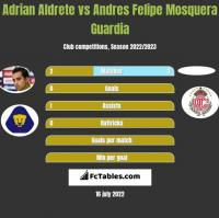 Adrian Aldrete vs Andres Felipe Mosquera Guardia h2h player stats