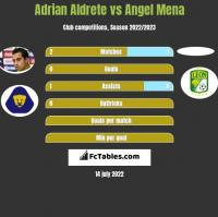 Adrian Aldrete vs Angel Mena h2h player stats