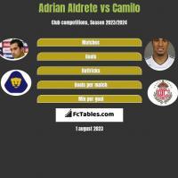 Adrian Aldrete vs Camilo h2h player stats