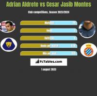 Adrian Aldrete vs Cesar Jasib Montes h2h player stats