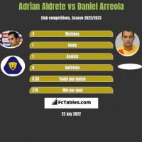 Adrian Aldrete vs Daniel Arreola h2h player stats