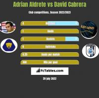 Adrian Aldrete vs David Cabrera h2h player stats