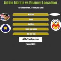 Adrian Aldrete vs Emanuel Loeschbor h2h player stats