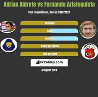 Adrian Aldrete vs Fernando Aristeguieta h2h player stats