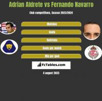 Adrian Aldrete vs Fernando Navarro h2h player stats