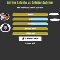 Adrian Aldrete vs Gabriel Achilier h2h player stats