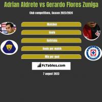 Adrian Aldrete vs Gerardo Flores Zuniga h2h player stats