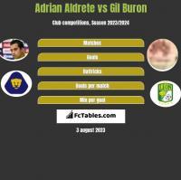 Adrian Aldrete vs Gil Buron h2h player stats