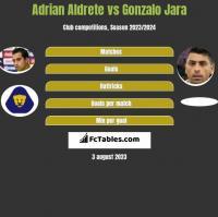 Adrian Aldrete vs Gonzalo Jara h2h player stats