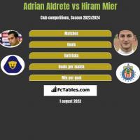 Adrian Aldrete vs Hiram Mier h2h player stats