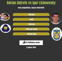 Adrian Aldrete vs Igor Lichnovsky h2h player stats