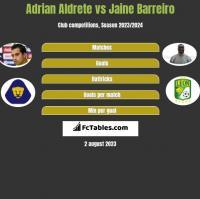Adrian Aldrete vs Jaine Barreiro h2h player stats