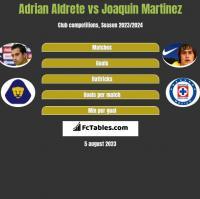 Adrian Aldrete vs Joaquin Martinez h2h player stats