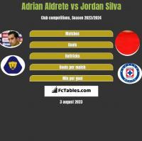 Adrian Aldrete vs Jordan Silva h2h player stats
