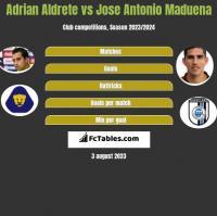 Adrian Aldrete vs Jose Antonio Maduena h2h player stats