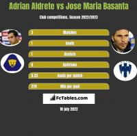 Adrian Aldrete vs Jose Maria Basanta h2h player stats