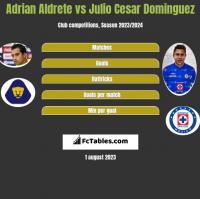 Adrian Aldrete vs Julio Cesar Dominguez h2h player stats