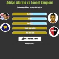 Adrian Aldrete vs Leonel Vangioni h2h player stats