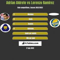 Adrian Aldrete vs Lorenzo Ramirez h2h player stats