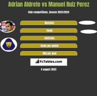 Adrian Aldrete vs Manuel Ruiz Perez h2h player stats