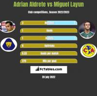 Adrian Aldrete vs Miguel Layun h2h player stats