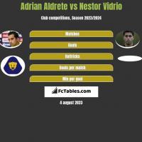 Adrian Aldrete vs Nestor Vidrio h2h player stats