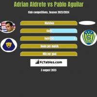 Adrian Aldrete vs Pablo Aguilar h2h player stats