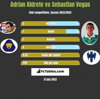 Adrian Aldrete vs Sebastian Vegas h2h player stats