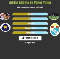 Adrian Aldrete vs Victor Yotun h2h player stats