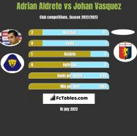 Adrian Aldrete vs Johan Vasquez h2h player stats