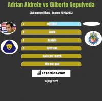 Adrian Aldrete vs Gilberto Sepulveda h2h player stats