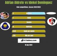 Adrian Aldrete vs Idekel Dominguez h2h player stats