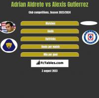 Adrian Aldrete vs Alexis Gutierrez h2h player stats