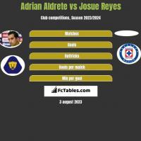 Adrian Aldrete vs Josue Reyes h2h player stats