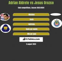 Adrian Aldrete vs Jesus Orozco h2h player stats