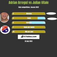 Adrian Arregui vs Julian Vitale h2h player stats