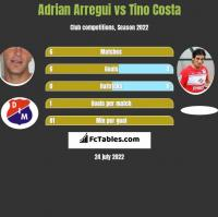 Adrian Arregui vs Tino Costa h2h player stats