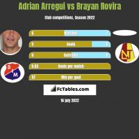 Adrian Arregui vs Brayan Rovira h2h player stats