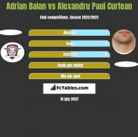 Adrian Balan vs Alexandru Paul Curtean h2h player stats