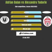 Adrian Balan vs Alexandru Tudorie h2h player stats