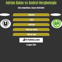 Adrian Balan vs Andrei Herghelegiu h2h player stats