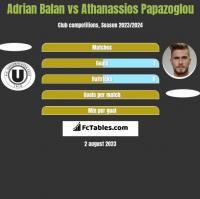 Adrian Balan vs Athanassios Papazoglou h2h player stats