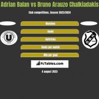 Adrian Balan vs Bruno Arauzo Chalkiadakis h2h player stats