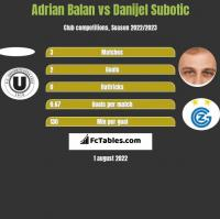 Adrian Balan vs Danijel Subotic h2h player stats