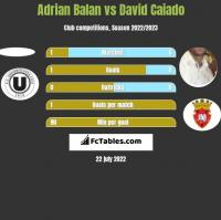 Adrian Balan vs David Caiado h2h player stats